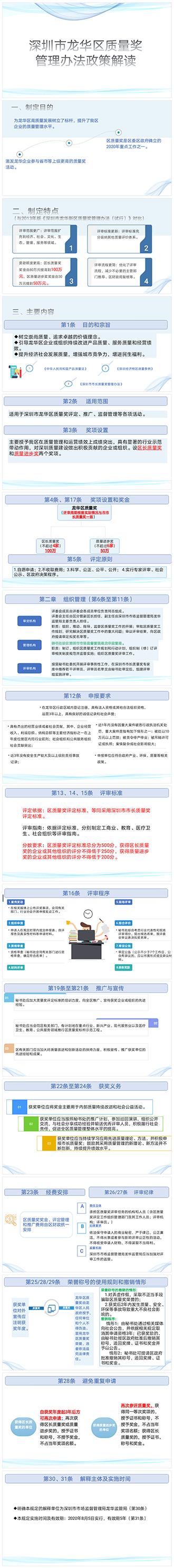 图解:《深圳市龙华区质量奖管理办法》.png