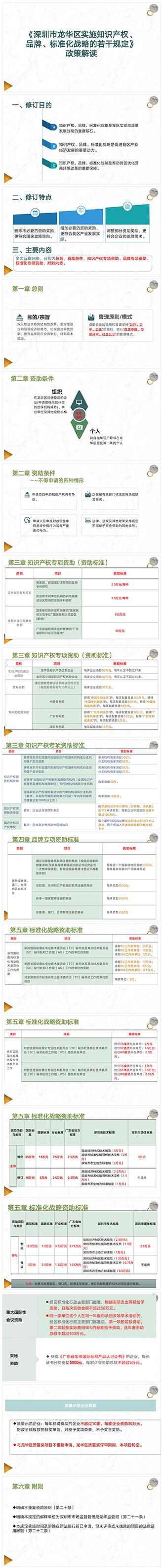 图解:《深圳市龙华区实施知识产权、品牌、标准化战略的若干规定》.png